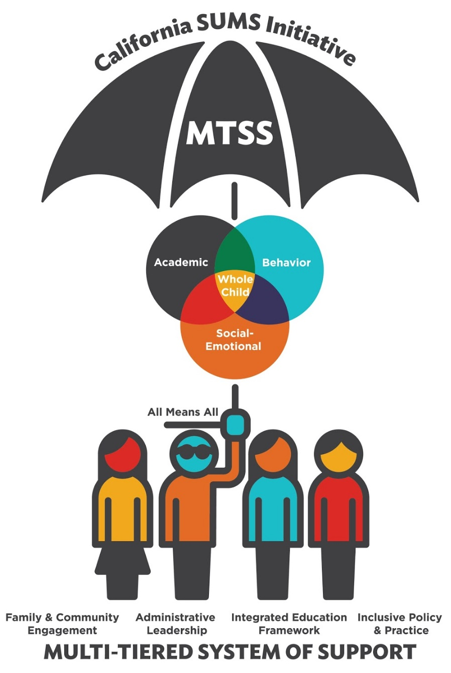 Umbrella logo of California Multi-tiered System of Support