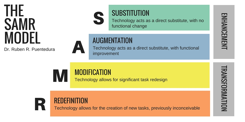 The SAMR Model. (Substituiton, Argumentation, Modification, Redefinition)